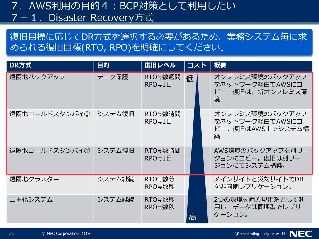 25 © NEC Corporation 2018 7.AWS利用の目的4:BCP対策として利...