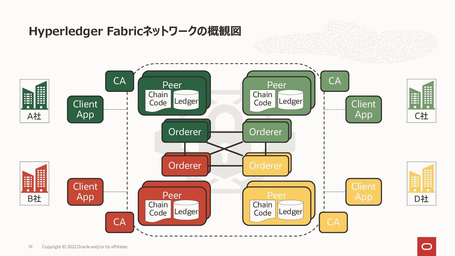 独特な点:ブロック生成専用のノードの分離と階層型アイデンティティの採用 Organizatio...