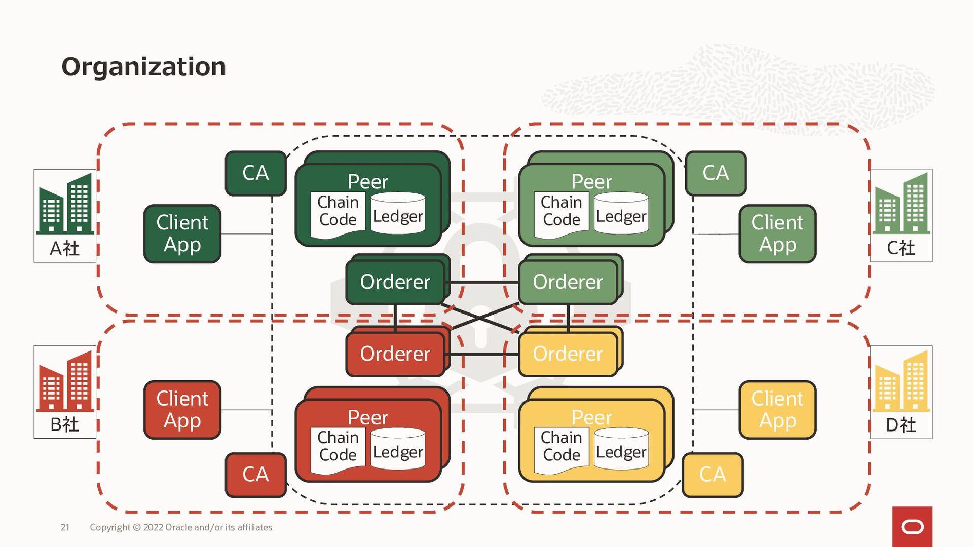 コンポーネント、ユーザーが所属するアイデンティティレイヤー • HLFにはネットワークに参加す...
