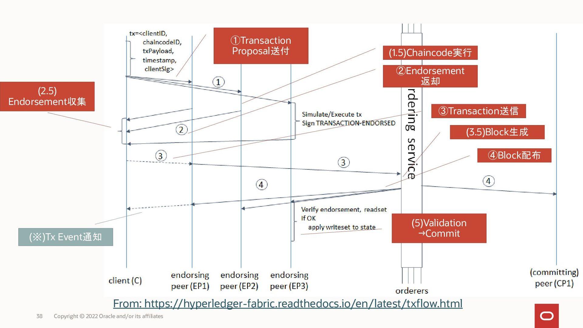トランザクション内容へのPeerの「裏書」 Endorsement:Chaincode実行結果...