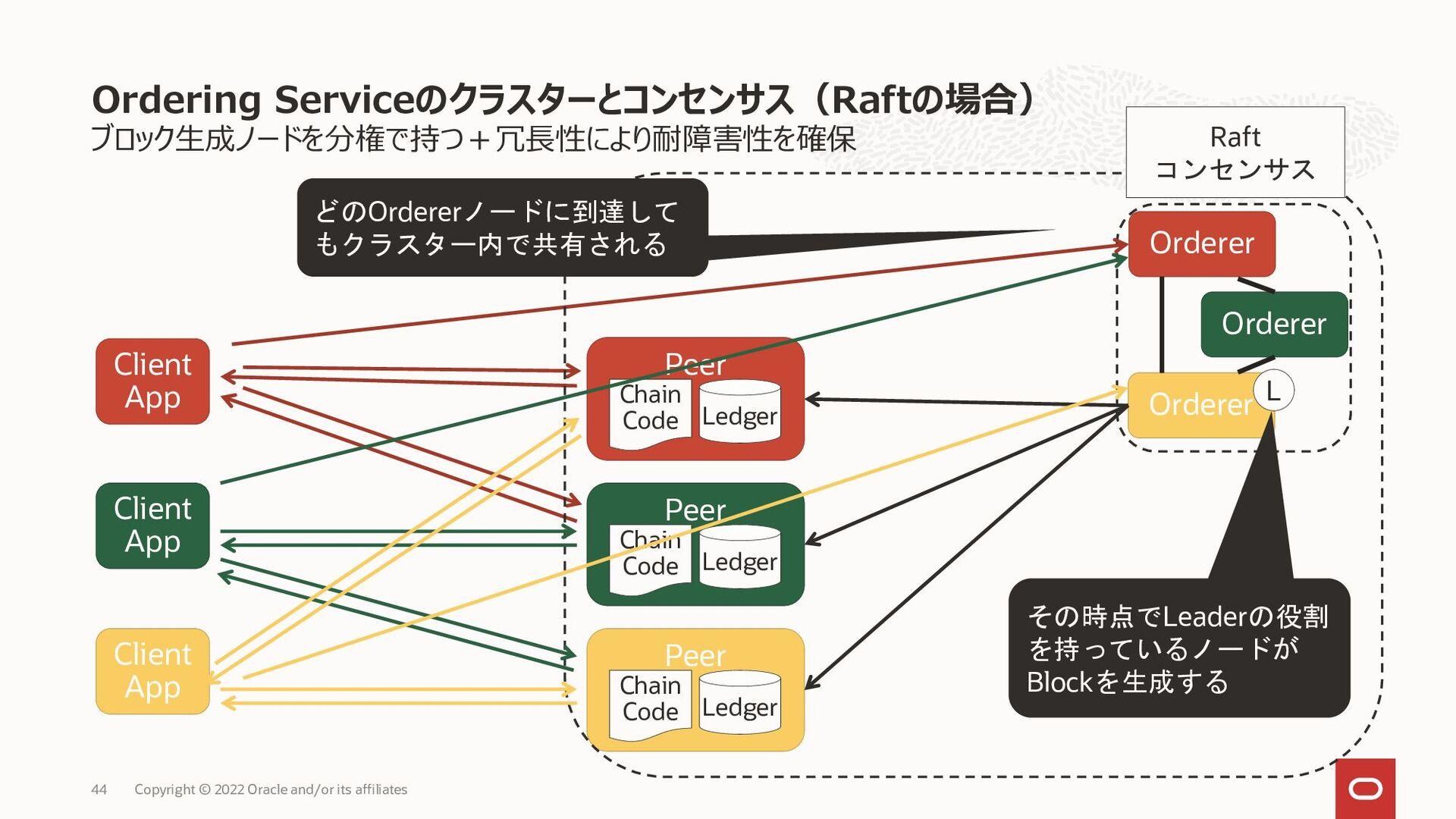 Tx2 • Read-Setに含まれるKeyのバージョンが自身の現在のWorld Stateの...