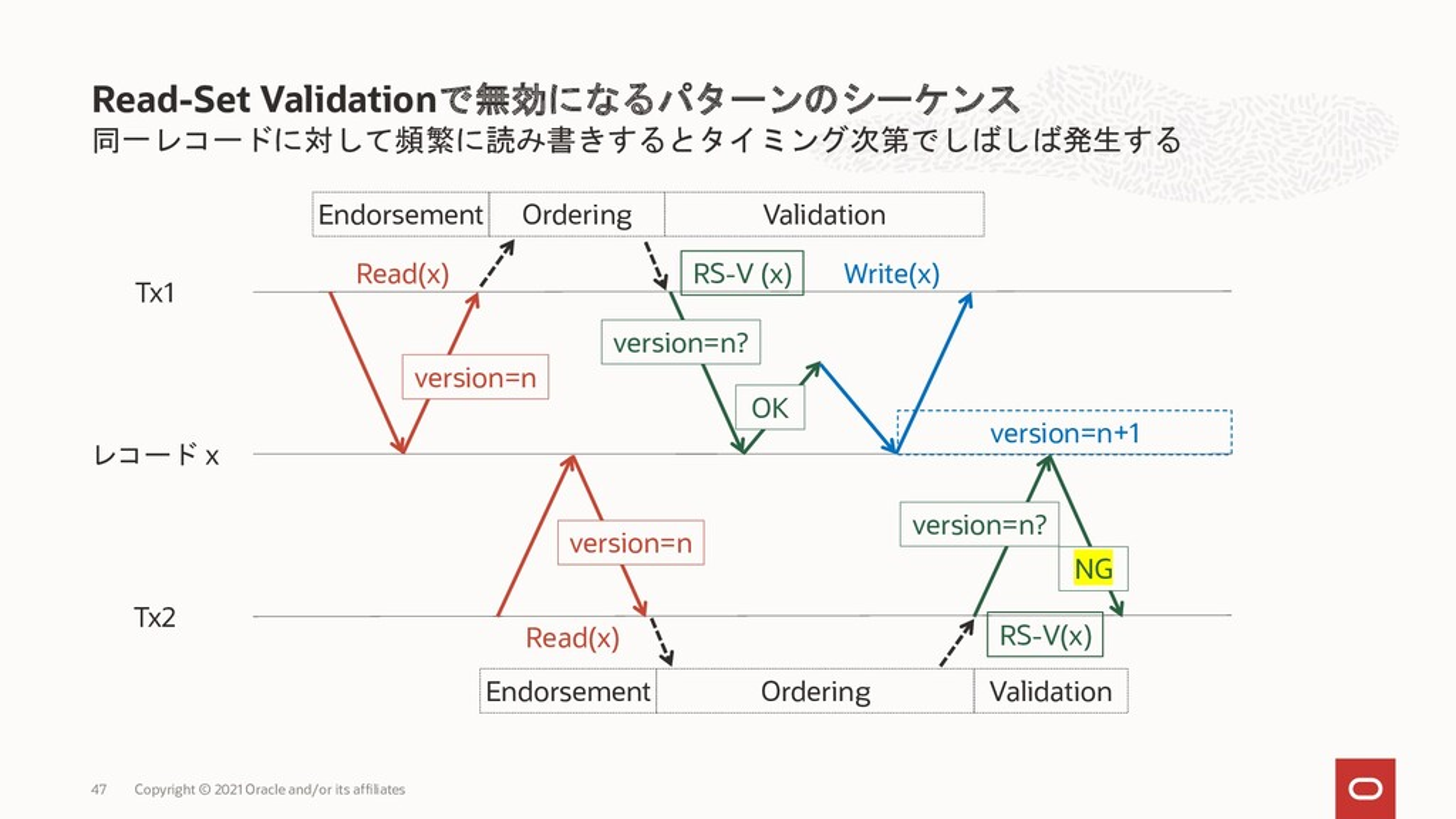 Endorsement・Ordering・Validationの3フェーズから構成 Endor...