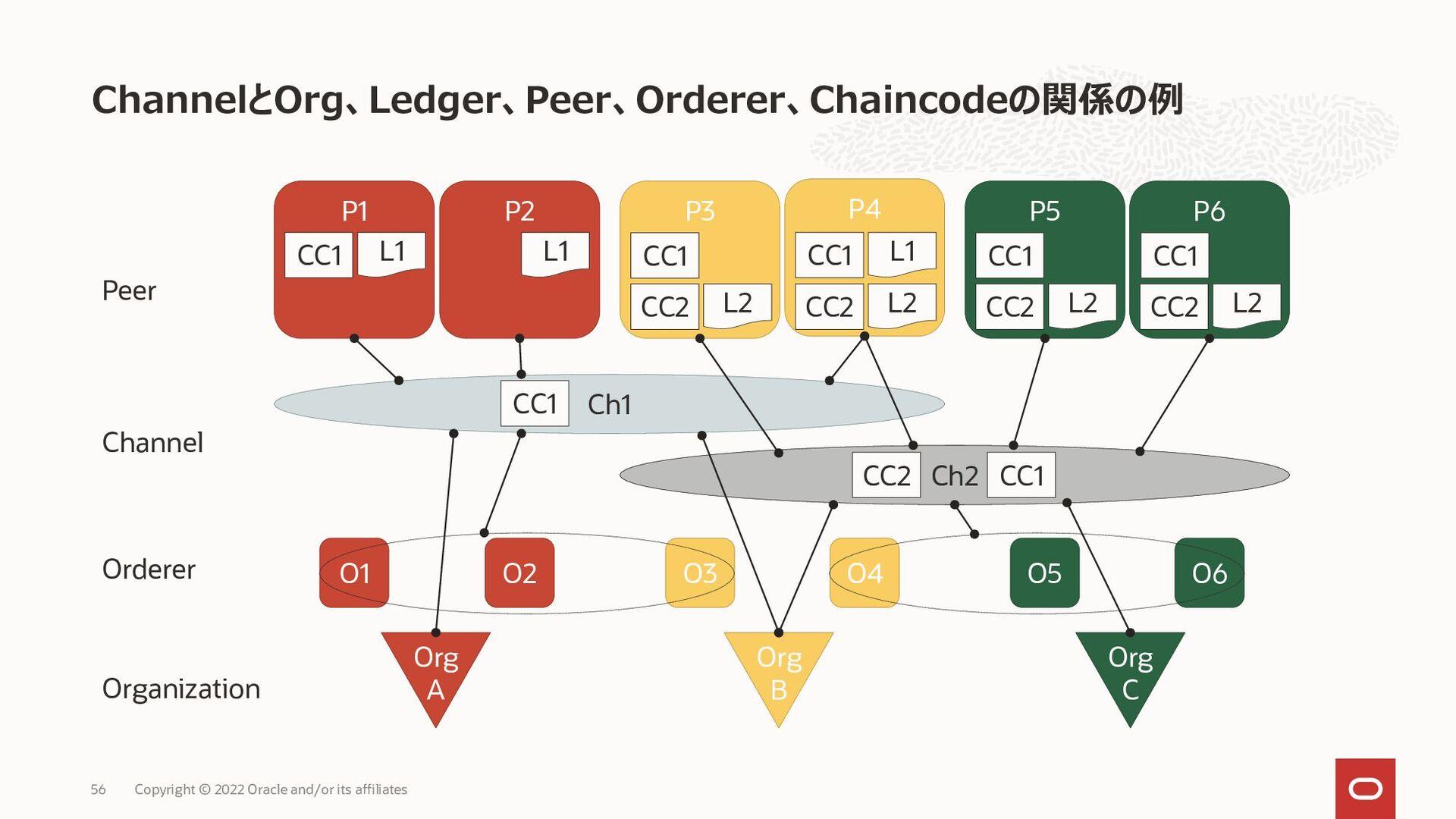 ChannelとOrg、Ledger、Peer、Orderer、Chaincodeの関係の例 ...