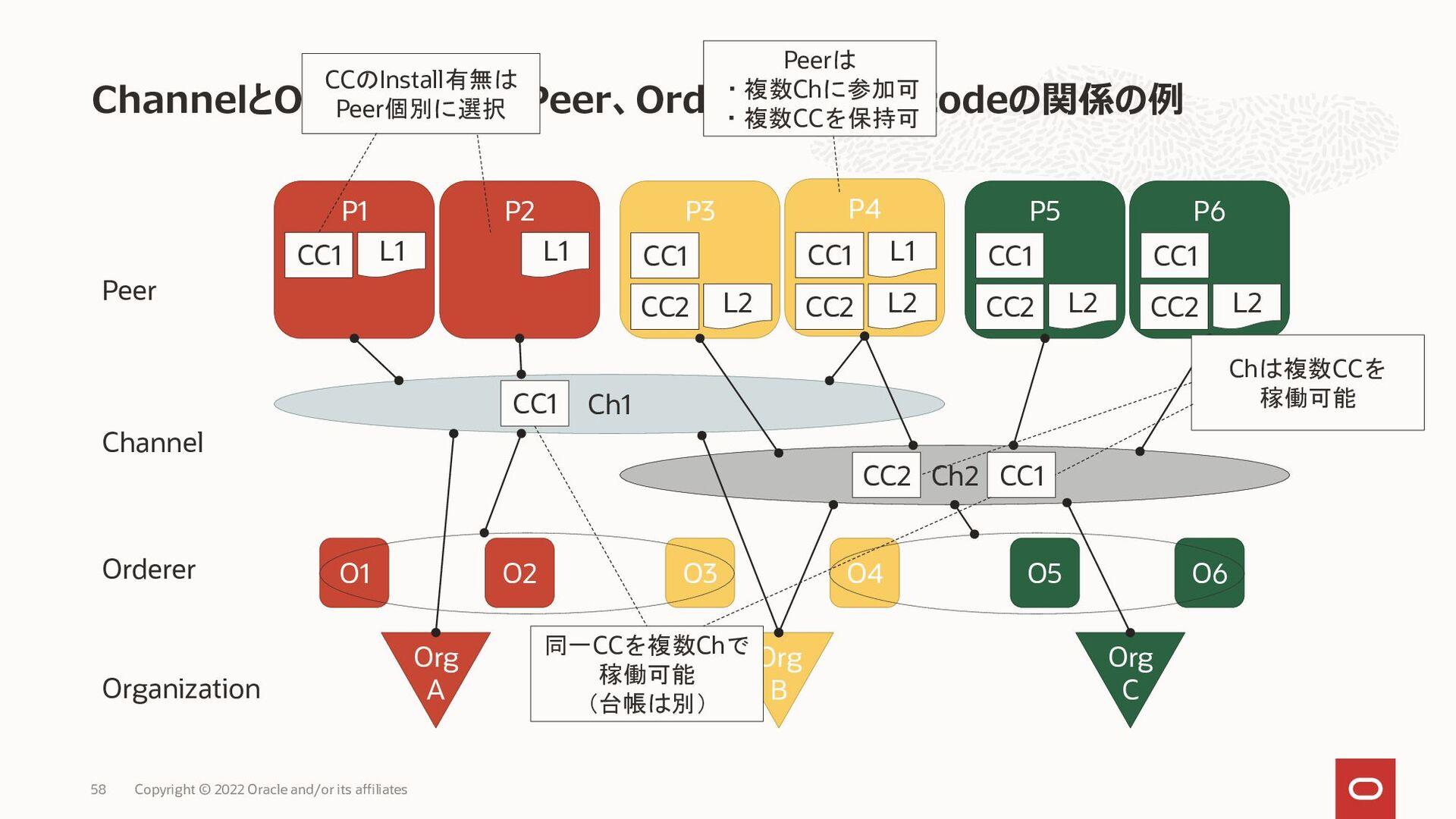 • Private Dataを格納する容れ物をPrivate Data Collectionと...