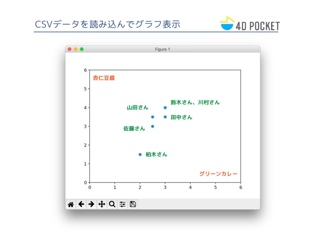 CSVデータを読み込んでグラフ表示 グリーンカレー 杏仁豆腐 柏木さん 田中さん 鈴木さん、川...