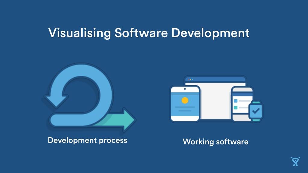 Development process Working software Visualisin...