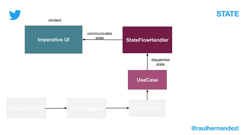 UseCase Action Presenter Imperative UI View Del...