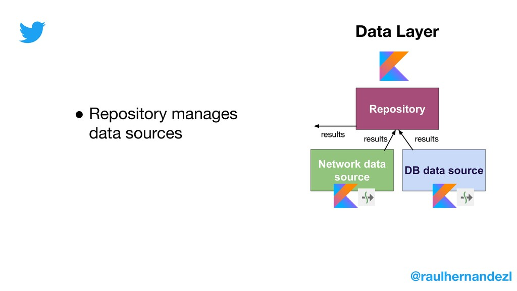 Repository Network data source DB data source ●