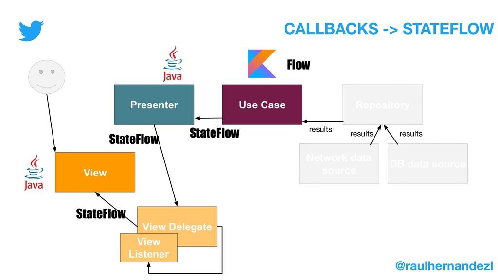 Presenter Use Case Repository View Network data...