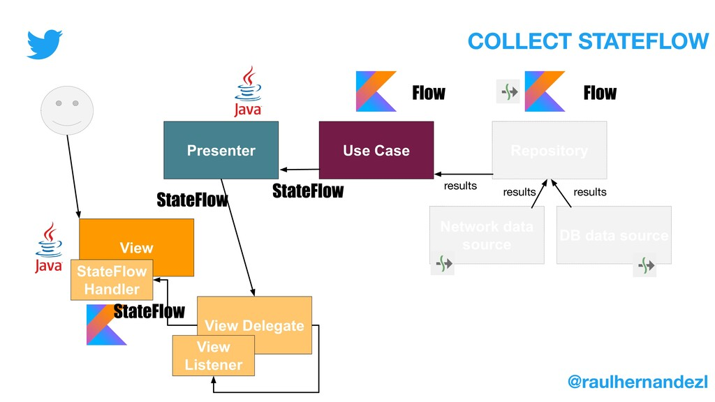 /** * UI States defined for StateFlow in the wo...
