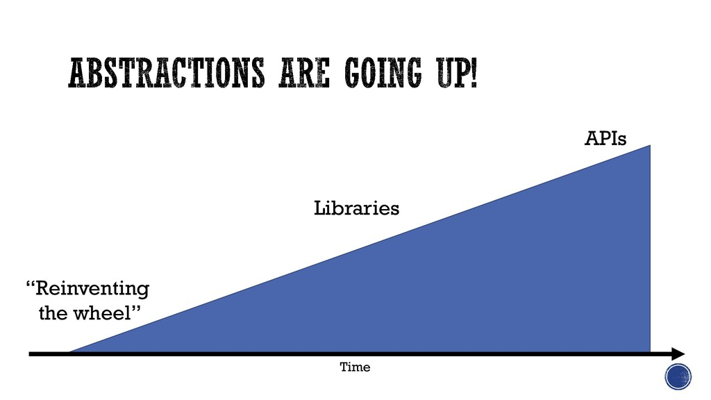 """""""Reinventing the wheel"""" APIs Time Libraries"""