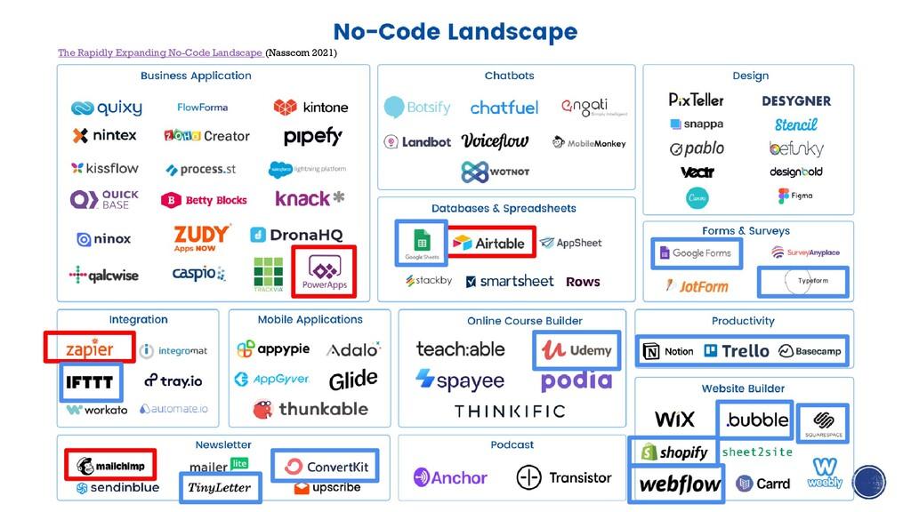 The Rapidly Expanding No-Code Landscape (Nassco...