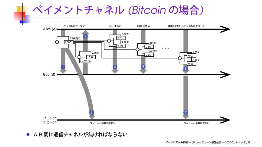 (Bitcoin ) A-B — — 2020-02-14 – p.26/29