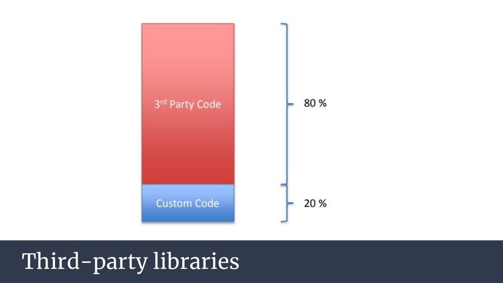 Third-party libraries