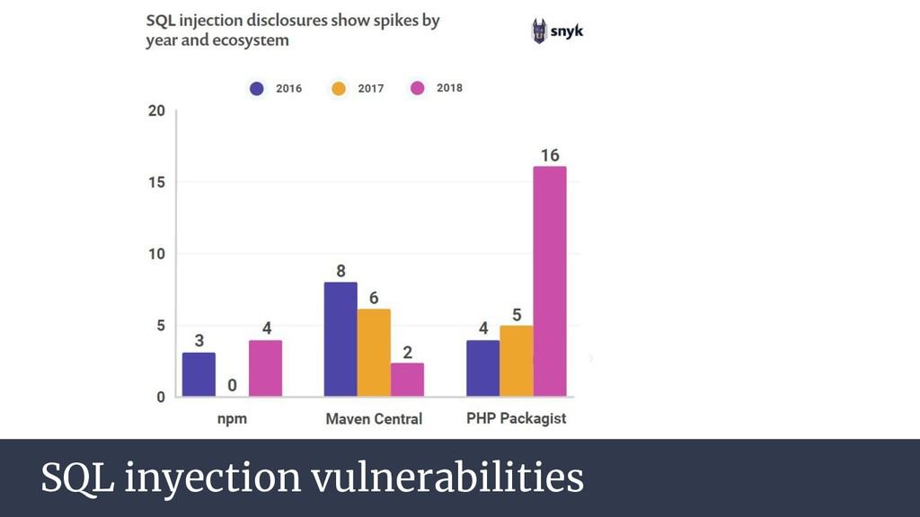 SQL inyection vulnerabilities
