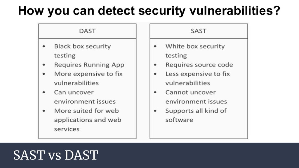 SAST vs DAST How you can detect security vulner...
