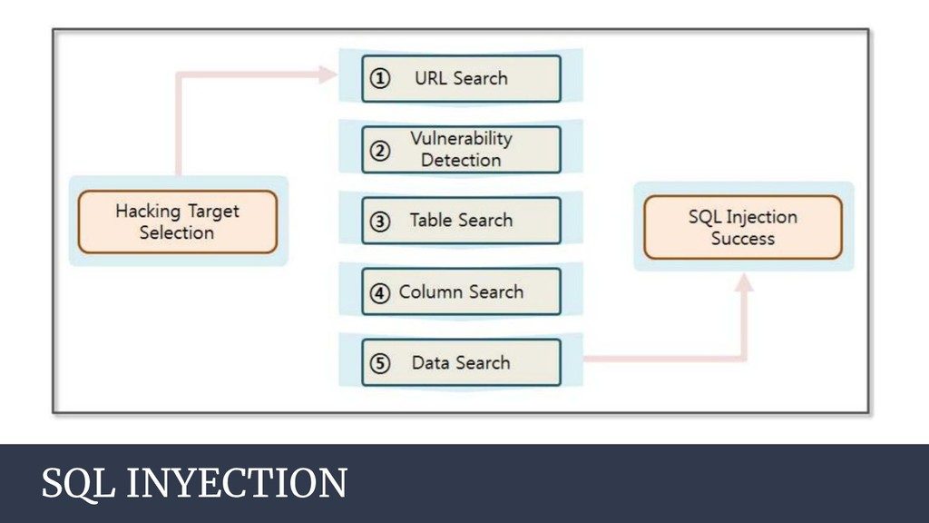 AGENDA SQL INYECTION
