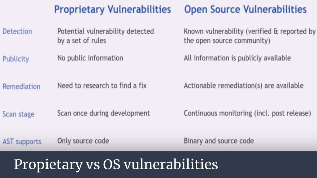 Propietary vs OS vulnerabilities
