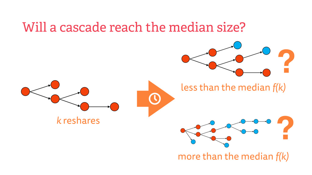 Will a cascade reach the median size? ? ? k res...