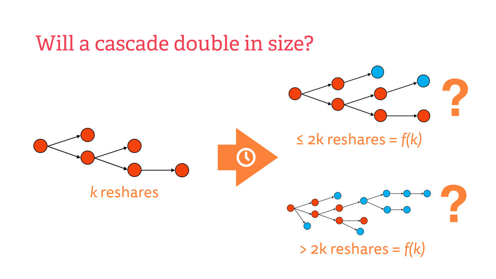 Will a cascade double in size? ? ? ≤ 2k reshare...