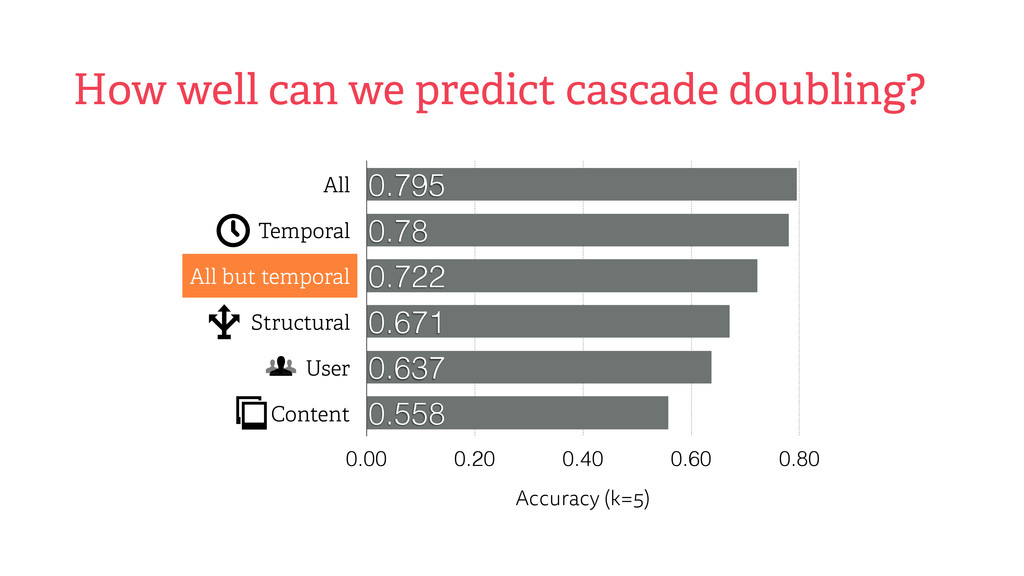How well can we predict cascade doubling? All T...
