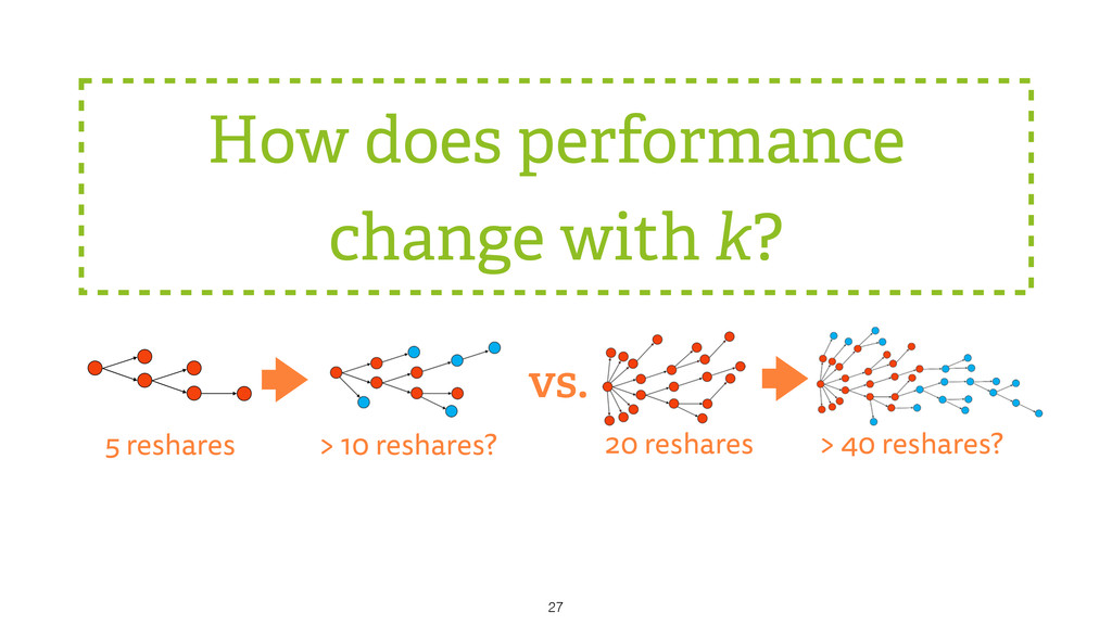 How does performance change with k? 27 > 10 res...