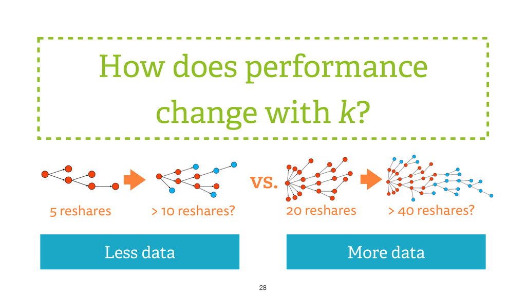How does performance change with k? 28 > 10 res...