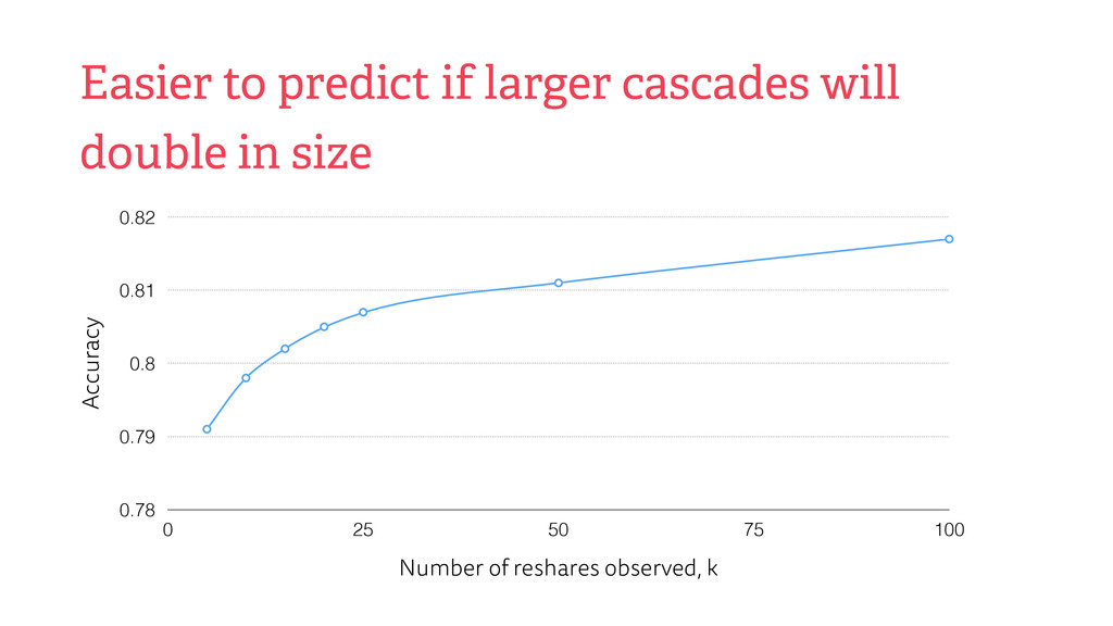 Easier to predict if larger cascades will doubl...