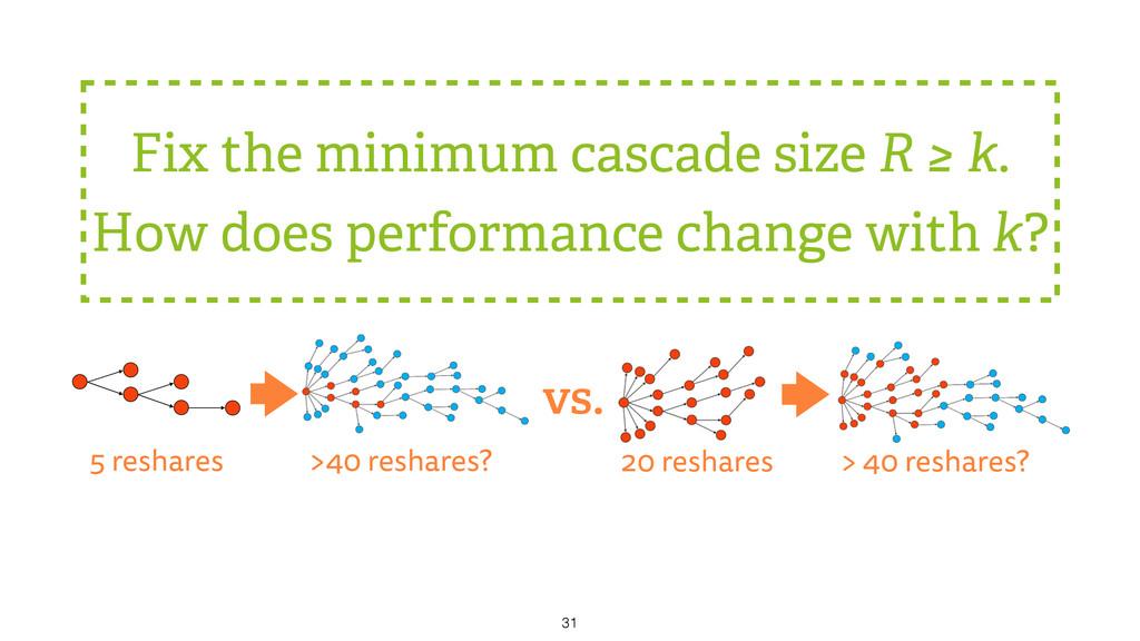 Fix the minimum cascade size R ≥ k. How does pe...