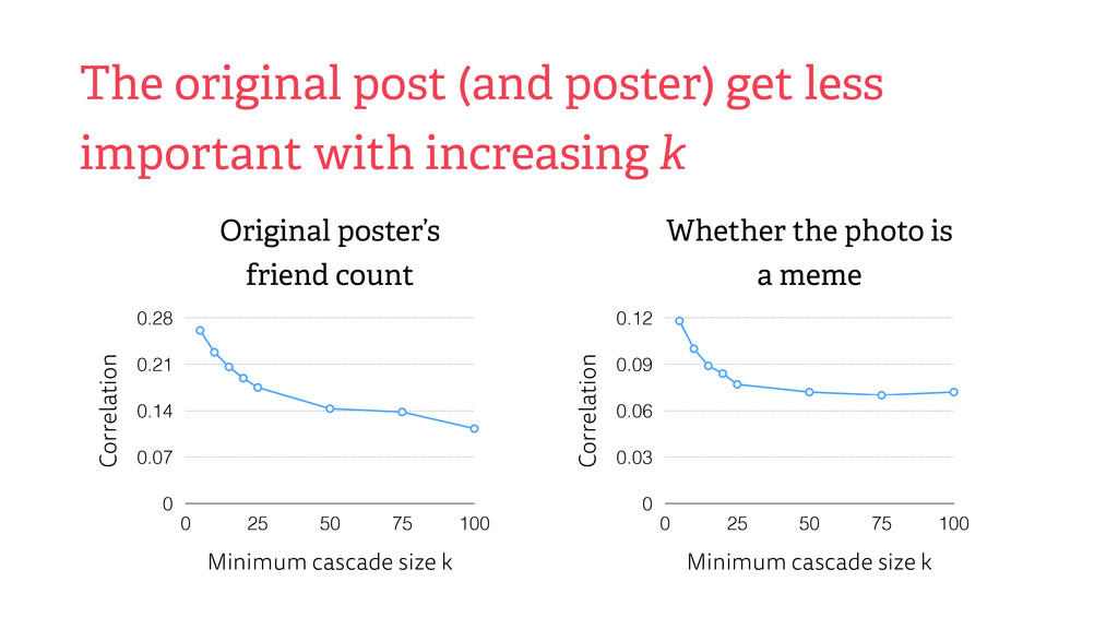 The original post (and poster) get less importa...