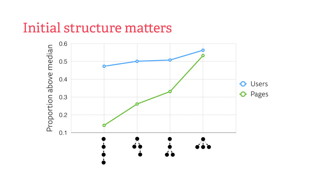 Initial structure ma ers Proportion above media...