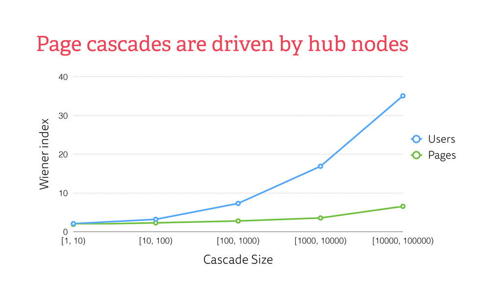 Page cascades are driven by hub nodes Wiener in...