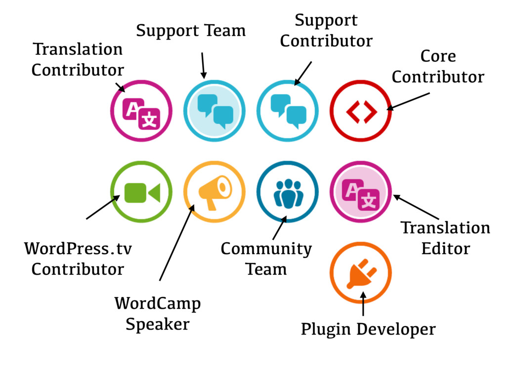 Translation Contributor Support Team Support Co...