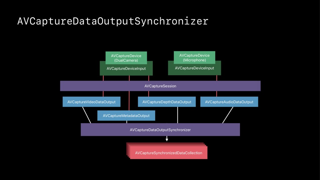 AVCaptureDataOutputSynchronizer