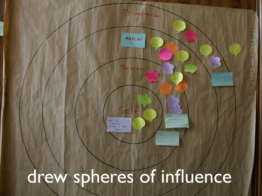 drew spheres of influence