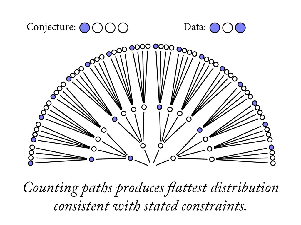 Conjecture: Data: Counting paths produces flatt...