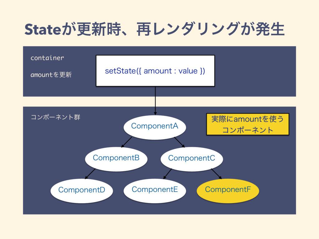 container amountΛߋ৽ State͕ߋ৽ɺ࠶ϨϯμϦϯά͕ൃੜ ίϯϙʔωϯ...