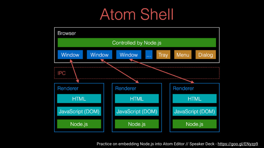 Practice on embedding Node.js into Atom Editor ...