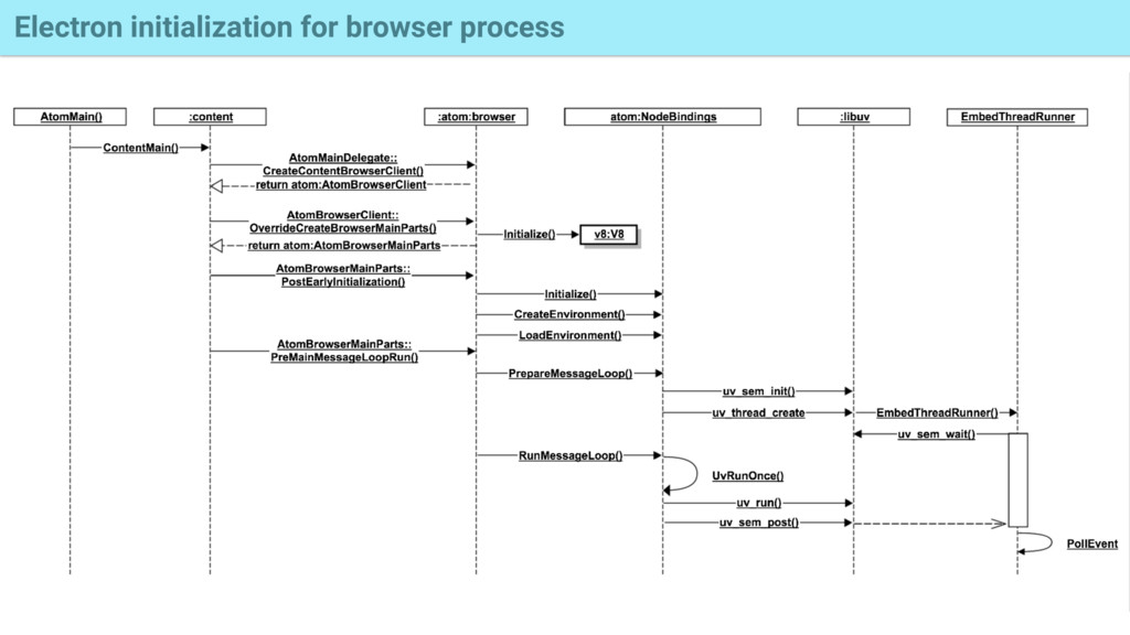 Electron initialization for browser process