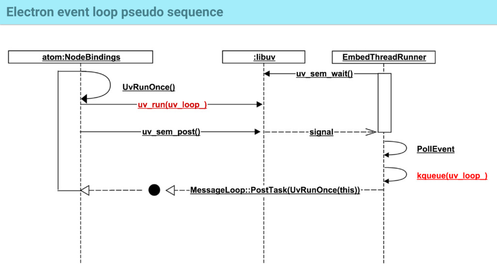 Electron event loop pseudo sequence