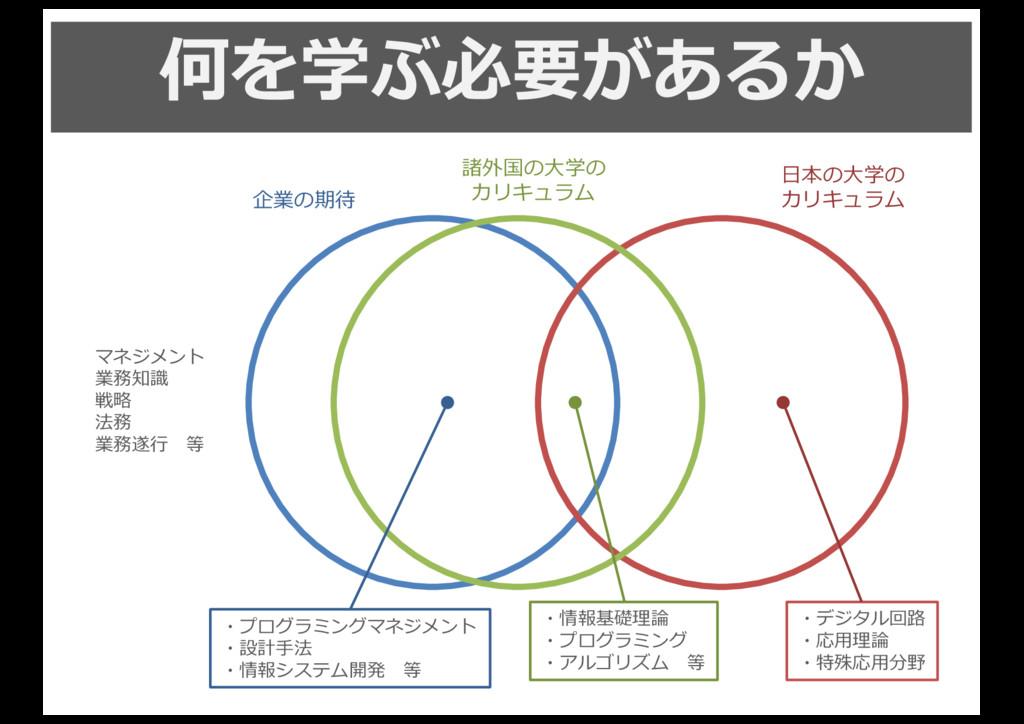 何を学ぶ必要があるか ⽇日本の⼤大学の カリキュラム 企業の期待 諸外国の⼤大学の カリキュラ...