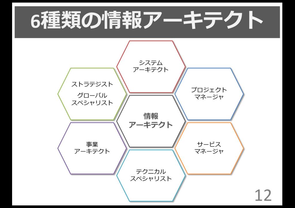6種類の情報アーキテクト 12 事業 アーキテクト ストラテジスト グローバル スペシャリスト...