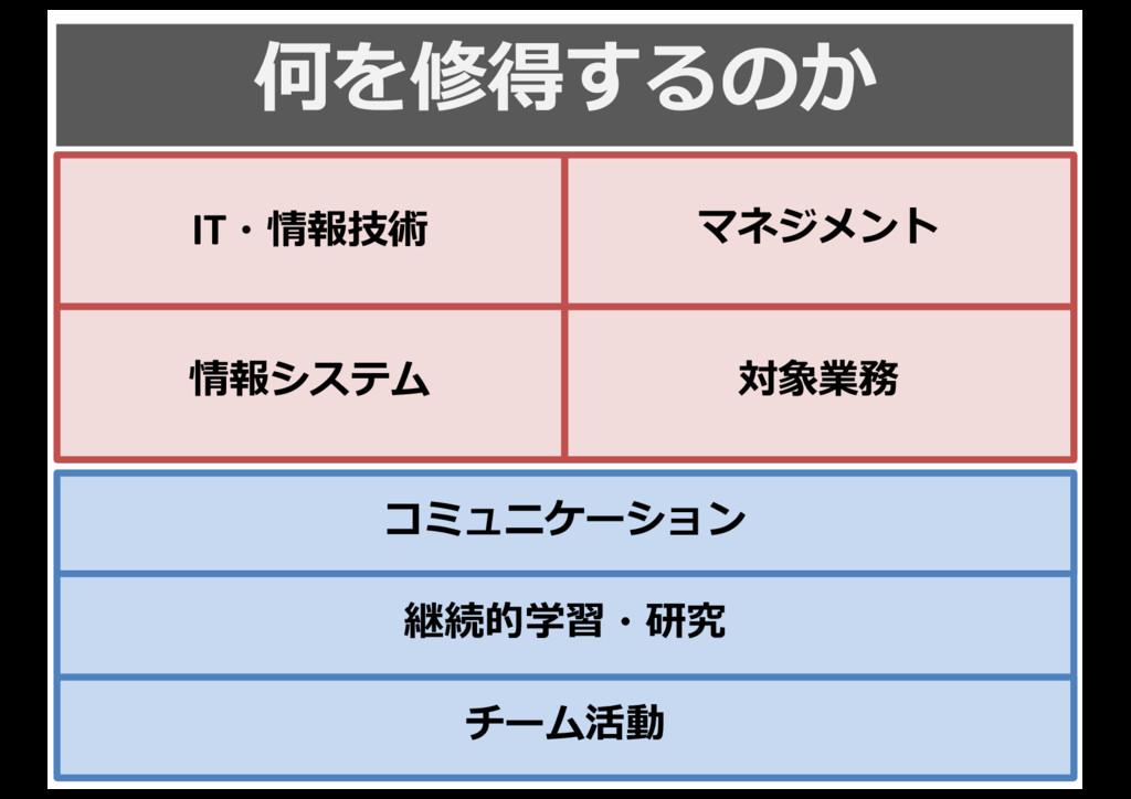 何を修得するのか 14 知識識・スキル 継続的学習・研究 IT・情報技術 情報システム 対象業...