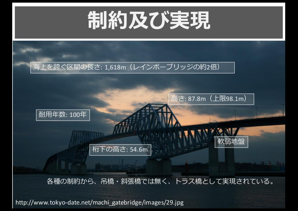 制約及び実現 5 http://www.tokyo-‐date.net/machi_gate...