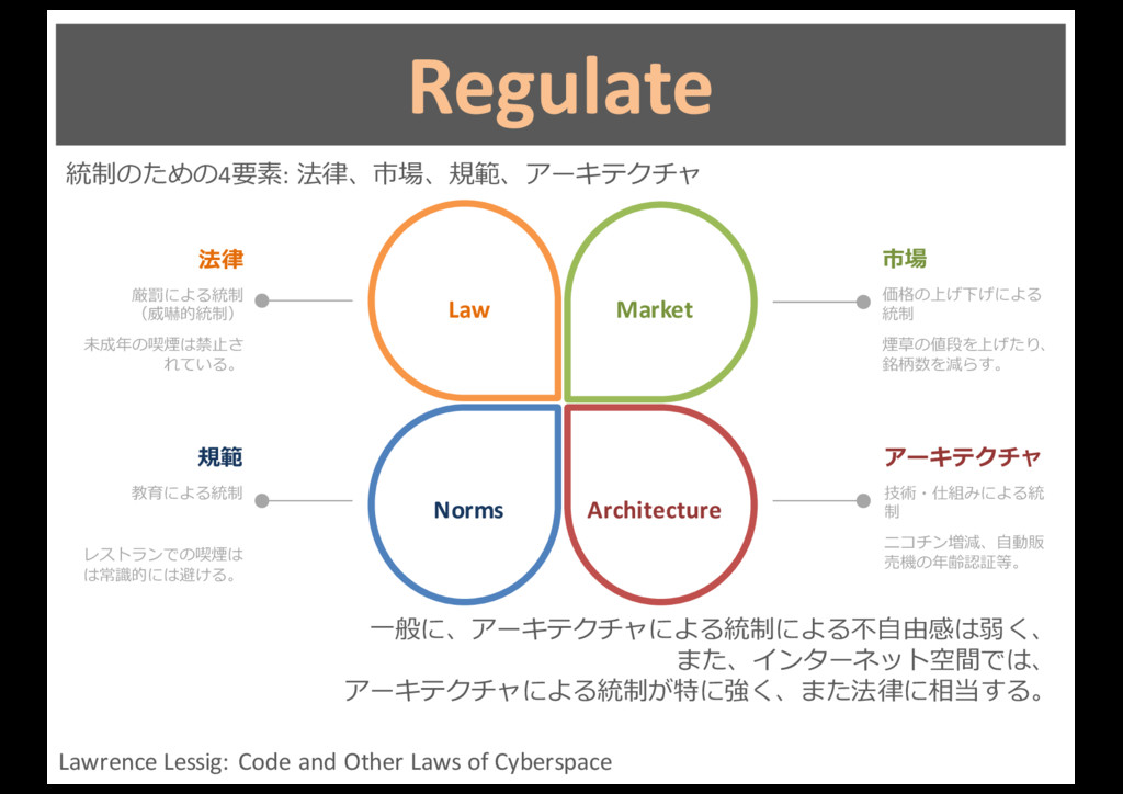 Regulate Lawrence Lessig: Code and ...