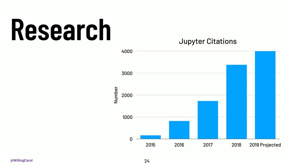 @WillingCarol Research 24 Jupyter Citations Num...
