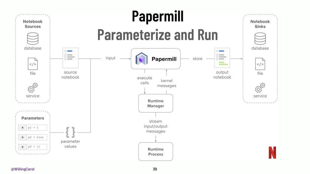 @WillingCarol 39 Papermill Parameterize and Run