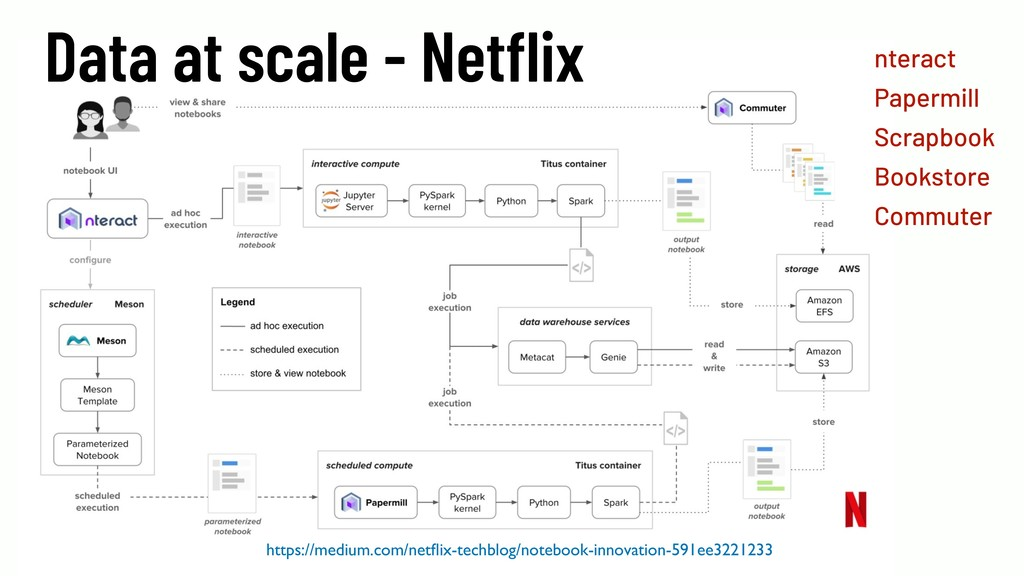@WillingCarol 40 Data at scale - Netflix https:/...