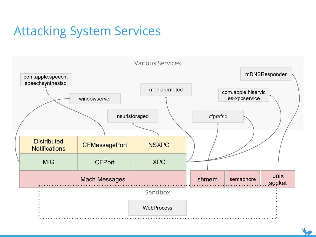 Various Services unix socket Attacking System S...